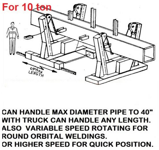 Can handle max dia pipe to 40in with truck can handle any length, also variable speed rotating for r